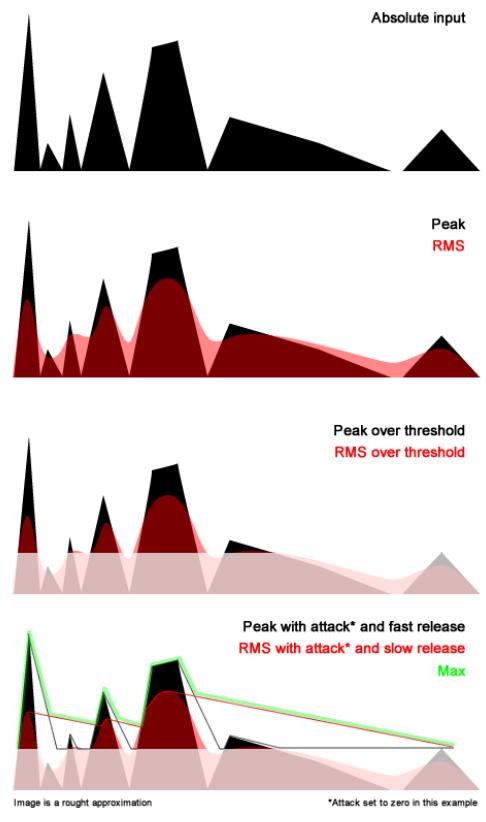 Peak/RMS Path